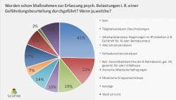 Ergebnisse der SCOPAR-Umfrage zum Thema Gefährdungsbeurteilung psychischer Belastungen am Arbeitsplatz
