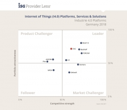 "ISG Provider Lens ""Internet of Things (I4.0) Platforms"": iTAC erneut…"
