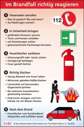 Brandschutz in Privathaushalten: Gezielte Maßnahmen erhöhen die Sicherheit