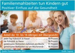 Familienmahlzeiten tun Kindern gut