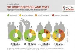 Deutschlands Ohren im Test: so gut hören wir wirklich.