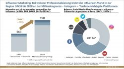 Influencer Marketing auf dem Weg zum Milliardenmarkt