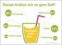 Deutsche sind Fruchtsaftliebhaber, aber keine Experten