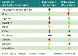 Exportländer im Vergleich – wo Zahlungen ausbleiben