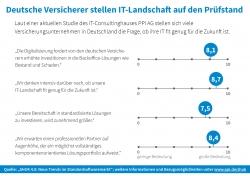 Deutsche Vesicherer stellen IT-Landschaft auf den Prüfstand