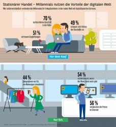 Konsumbarometer 2018 Online und stationär – Millennials wollen das Beste…