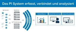 OSIsoft startet mit globalem Value Added Reseller Programm durch