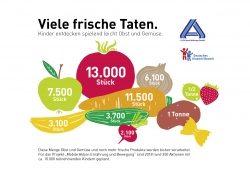 """""""Mobile Aktion Ernährung und Bewegung"""" mit rund 10.000 teilnehmenden Kindern…"""
