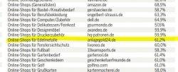 Anlagegold24 auf Platz in Hitliste der Service-Champions