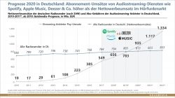 Umsätze mit Audiostreaming-Abos überholen schon bald den Radiowerbemarkt