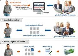Kredit von privat – die vorteilhafte Alternative zum Bankdarlehen
