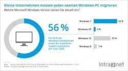 Die Uhr tickt: Über 50 % der kleinen Unternehmen müssen 2019 ihre Windows-Version aktualisieren