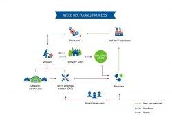 ECOTIC verwaltet knapp 100.000 Tonnen an WEEE-Materialien mit der Sourcing-Lösung…