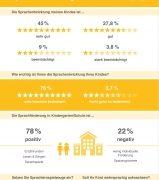 Studie von DIALOG TOYS: Eltern setzen bei Sprachentwicklung auf Sprachlernspielzeuge und Mehrsprachigkeit