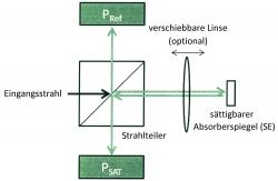 Neue Methode macht Bestimmung des cw-Hintergrunds bei gepulsten Lasern zuverlässiger