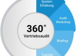 'Vertriebs-TÜV': Kaltenbach Training bietet 360 Grad-Vertriebsaudit für mehr Unternehmenserfolg