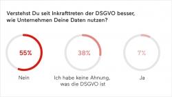Mysterium DSGVO – Jeder Dritte kennt den Begriff nicht