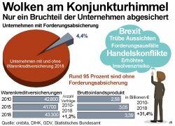 Konjunkturrisiko: Nur wenige Unternehmen abgesichert