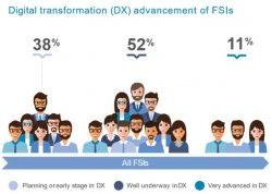 Deutscher Finanz- und Versicherungssektor langsamer bei digitaler Transformation – dafür erfolgreicher in der Umsetzung