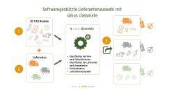 Softwaregestützte Lieferantenauswahl in drei Schritten