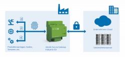 Neue Sicherheitslösungen für cyber-physische Systeme in der Industrie 4.0. SiDaFab-Projekt…