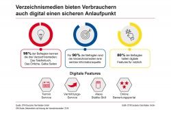 Verbraucher und Betriebe digital schneller zusammenbringen