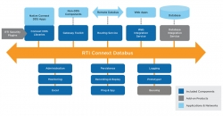 embedded world 2020: Real-Time Innovations (RTI) stellt in Halle 4/471…