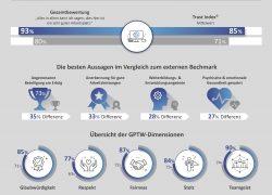 b.telligent zählt zu Deutschlands besten Arbeitgebern 2020
