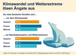 Klimawandel macht vielen Deutschen Angst