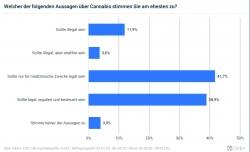 Sanity Group Umfrage: Fast 81 Prozent unterstützen Legalisierung von Cannabis in verschiedenen Ausprägungen