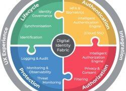 Devoteam startet Digital Identity Fabric