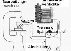 Seitenkanalverdichter saugen Späne ab