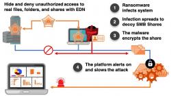 Das Endpoint Detection Net verwehrt Angreifern Einsicht und Abgreifen von Produktionsdaten