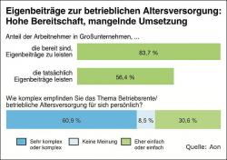 Betriebsrente: Eigenbeteiligung stärkt Mitarbeitermotivation