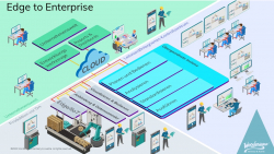 Edge-to-Enterprise – AVEVA Software revolutioniert Visualisierung