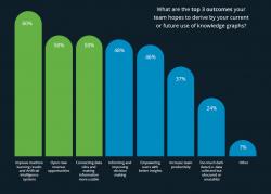 Wachsende Nachfrage für Enterprise Knowledge Graphen
