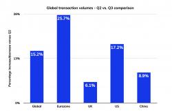 Tradeshift Index of Global Trade Health für das 3. Quartal 2020