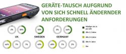 Nachhaltige Computing Strategien in deutschen Unternehmen