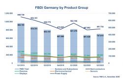 Deutscher Bauelemente-Distributionsmarkt in Q3/2020