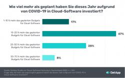 80 % der KMU hilft Cloud-Software durch die Krise