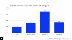 Globale Handelsaktivität steigt stark an: Erholung gewinnt an Schwung