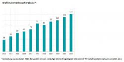 MITNETZ STROM: Rekordwerte bei erneuerbaren Energien im Netzgebiet