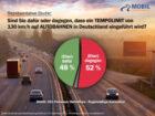 Neue repräsentative Studie zum Tempolimit in Deutschland: Mehrheit der regelmäßigen…